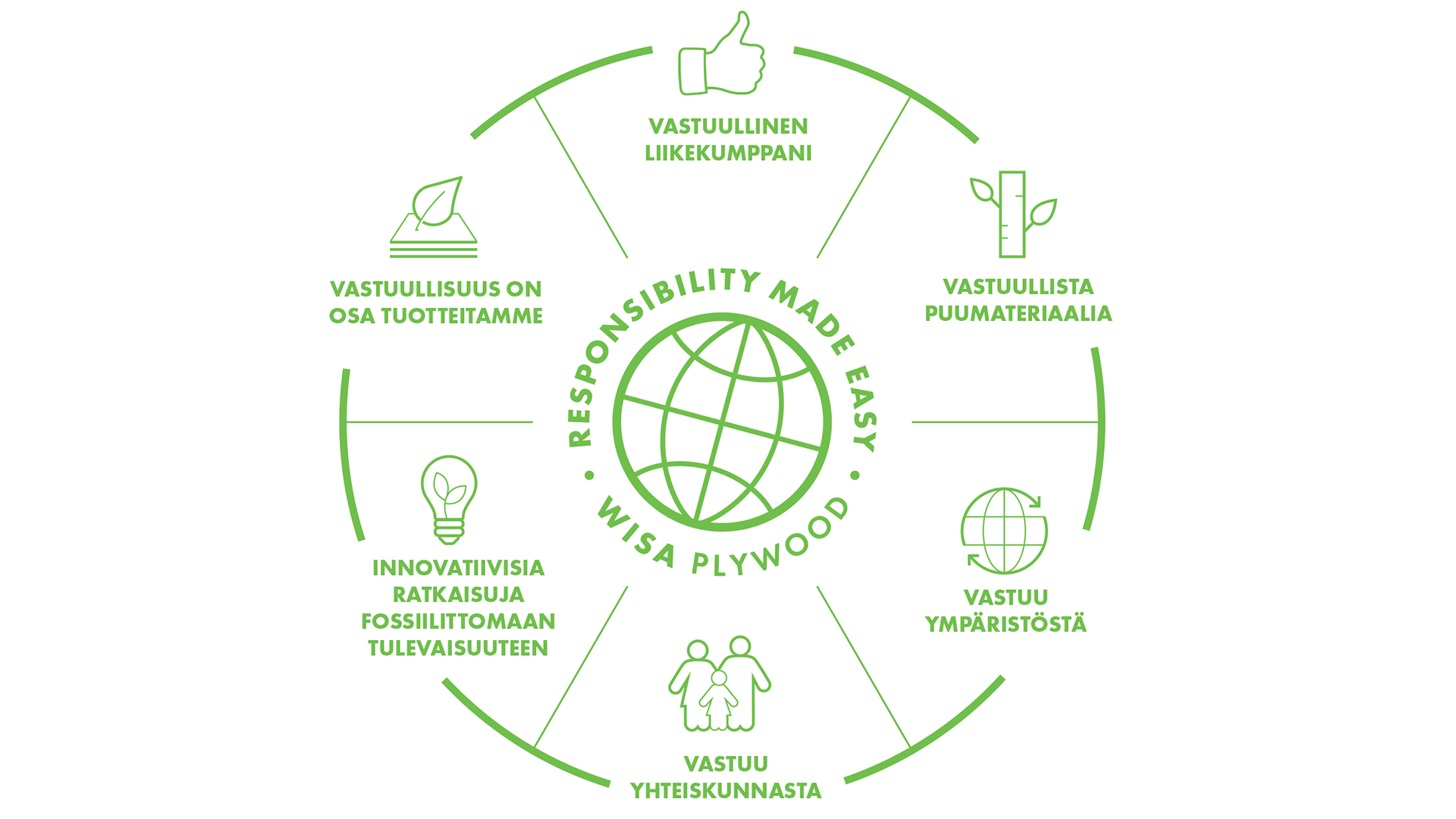 Wisa-Plywood_Responsibility_Illustration_FI.png