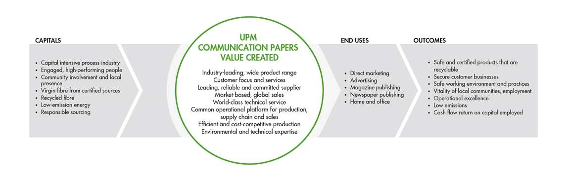 UPM Communication Papers value creation 2018