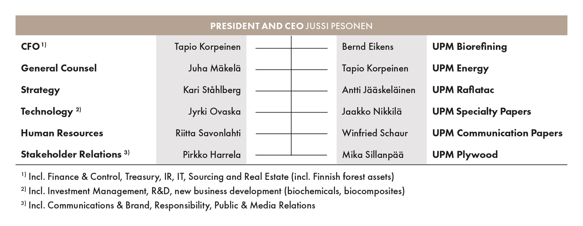upm-ar19-executive-management-en.jpg