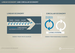 Linear-and-circular-economy-diagrams-870x490