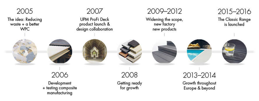 UPM-ProFi-from-recycling-to-superior-composites-timeline